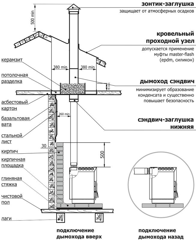 Модификации печи «ТОП-модель»