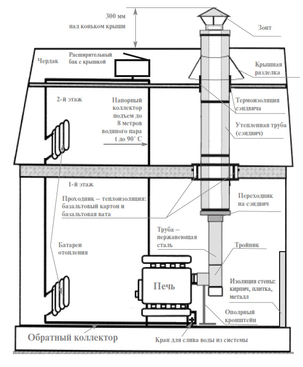 Печи бренеран установка дымоходы чистка дымохода симферополь