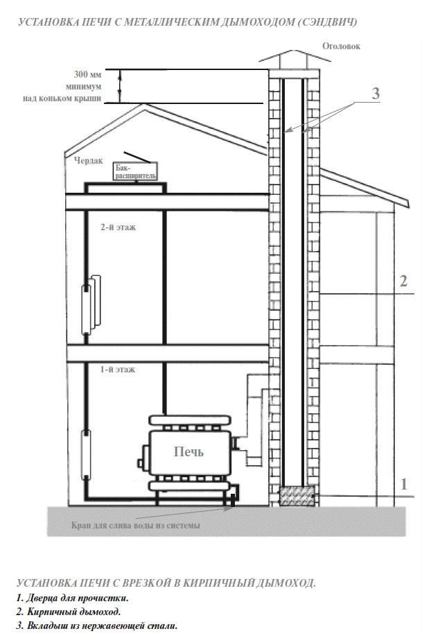 Схема установки печи Бренеран